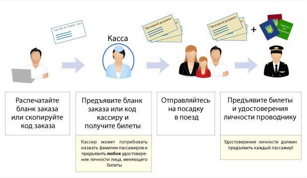 Схема покупки ЖД билета онлайн