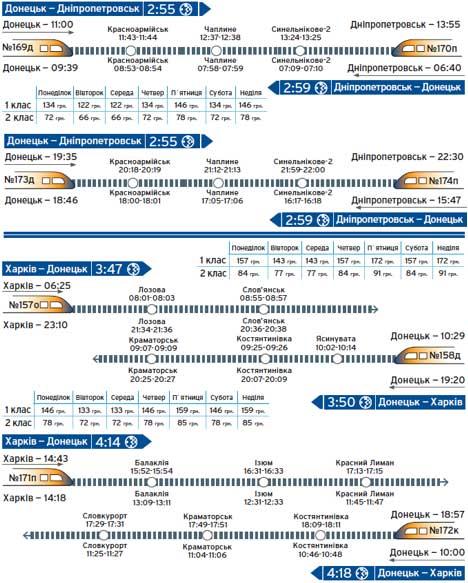 Расписание поездов Интерсити