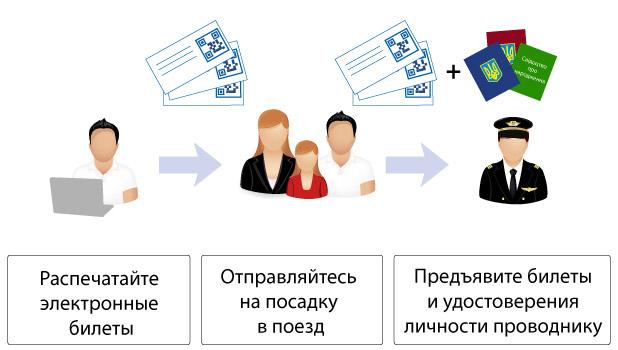 Схема покупки жд билета