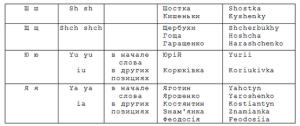 транслитерация украинского алфавита