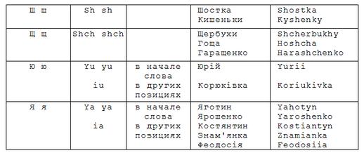 транслитерация имени-фамилии, Украина