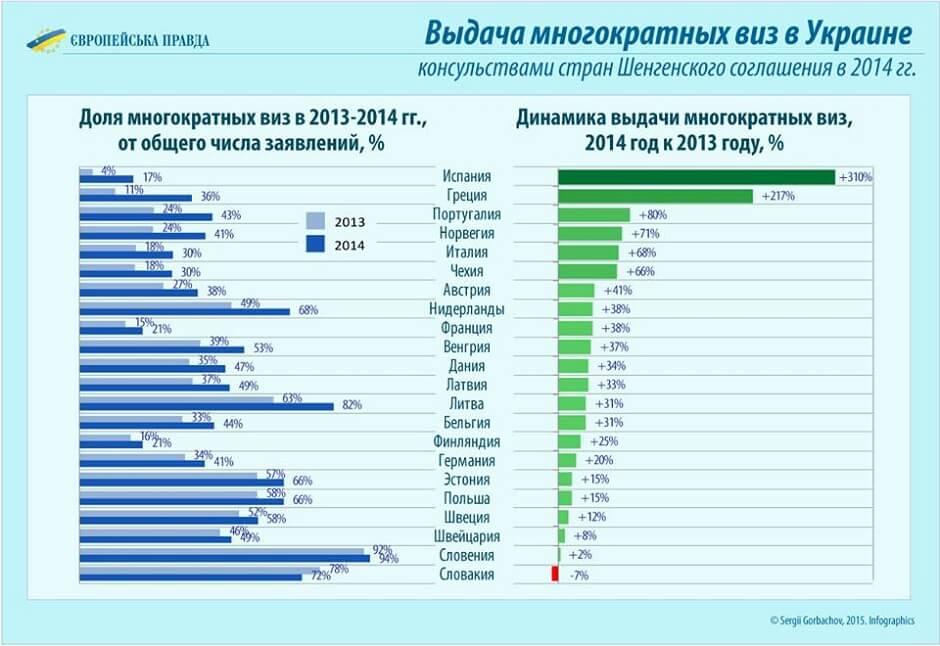 статистика выдачи мультивиз украинцам