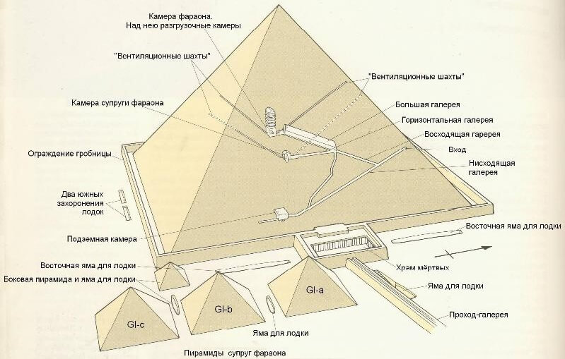 размеры пирамиды Хеопса