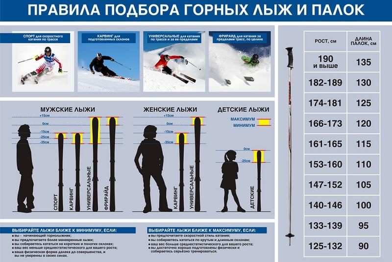 правила подбора лыж