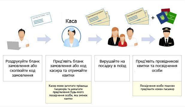 Купити залізничний квиток онлайн Україна, схема