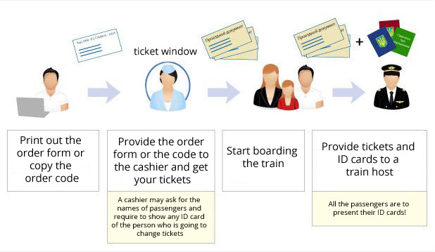 Buy train tickets online, following these steps: