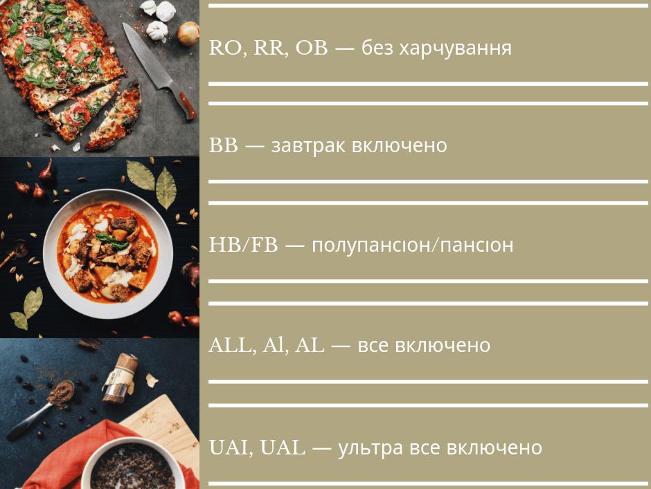 Типи харчування в готелях